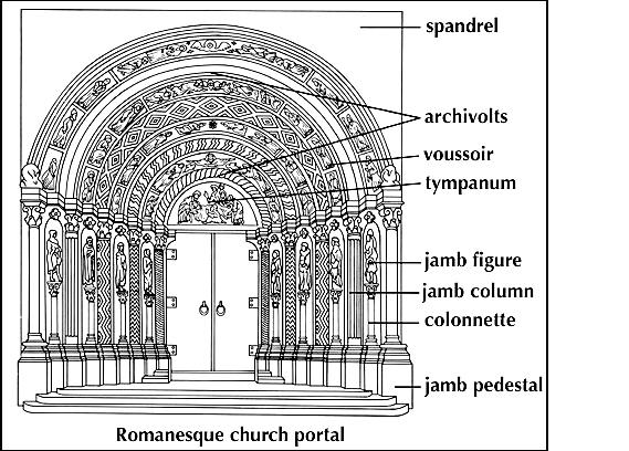 The Interior Illumination Of A Romanesque Church Was Achieved In Different Ways Those With Higher Central Nave And Two Lower Lateral Naves Were Lit Up