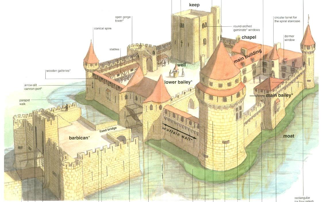 результате схема средневекового замка картинки справка времени
